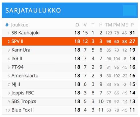 SPV2_2015-2016_Sarjataulukko